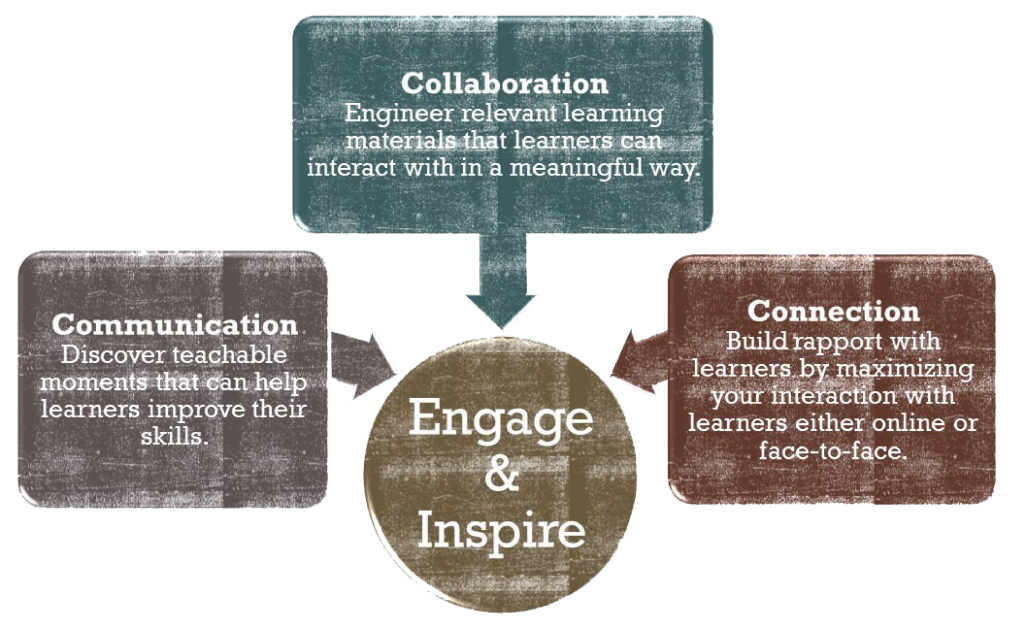 YellowHammerIT's 3 C's of Facilitation Training: Collaboration, Communication & Connection